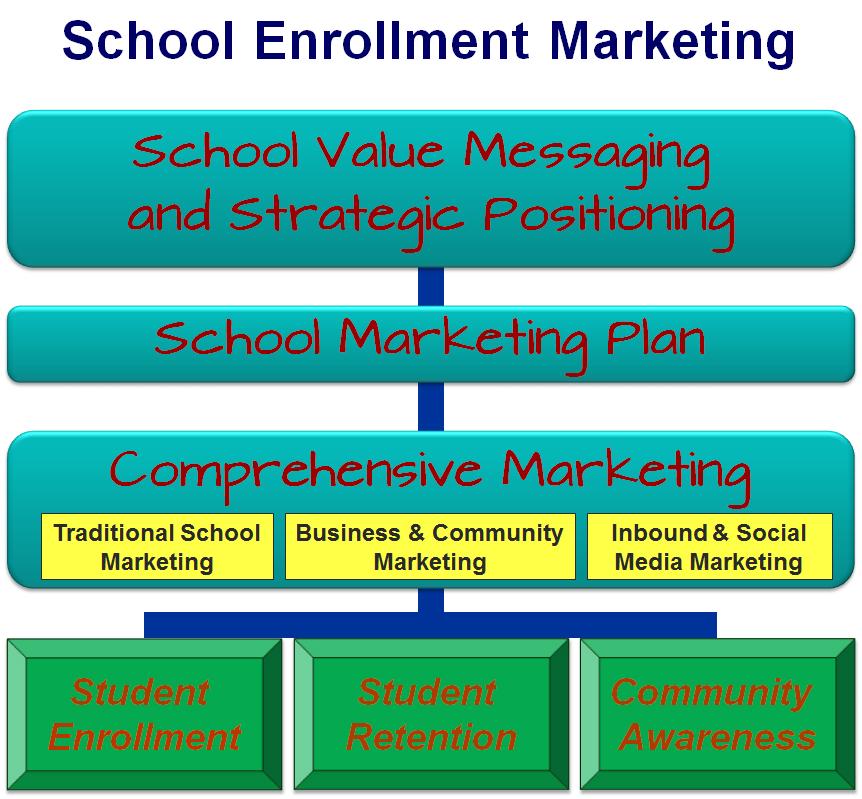 School Enrollment Marketing