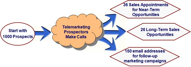Michigan B2B telemarketing company